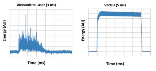 Parametry lasera diodowego Vectus
